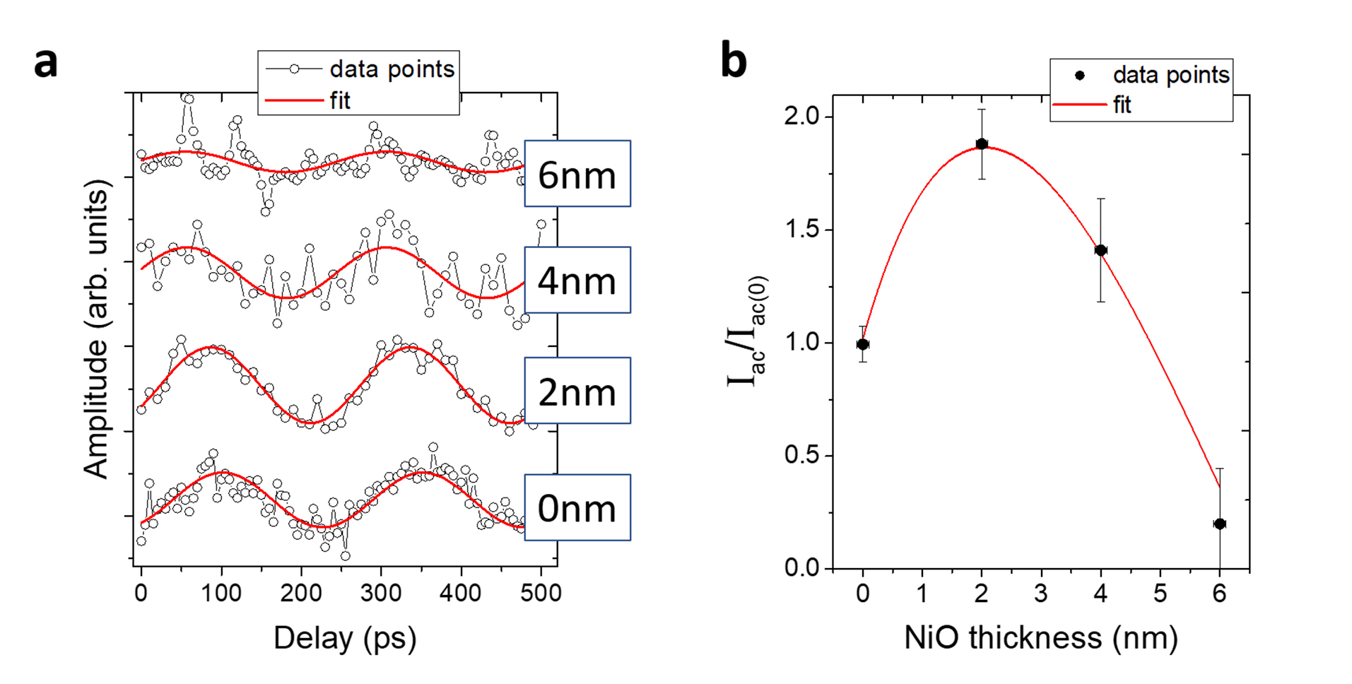 (a) Graph showing four stacked curves, with open black circles for the data points and solid red lines indicating the sinusoidal fit. All four have roughly the same period, but different amplitudes. (b) Graph of the spin-current transmission efficiency versus NiO thickness, with four data points corresponding to each curve from (a) and a solid red line through them showing the fit, with a maximum at a thickness of 2 nanometers.