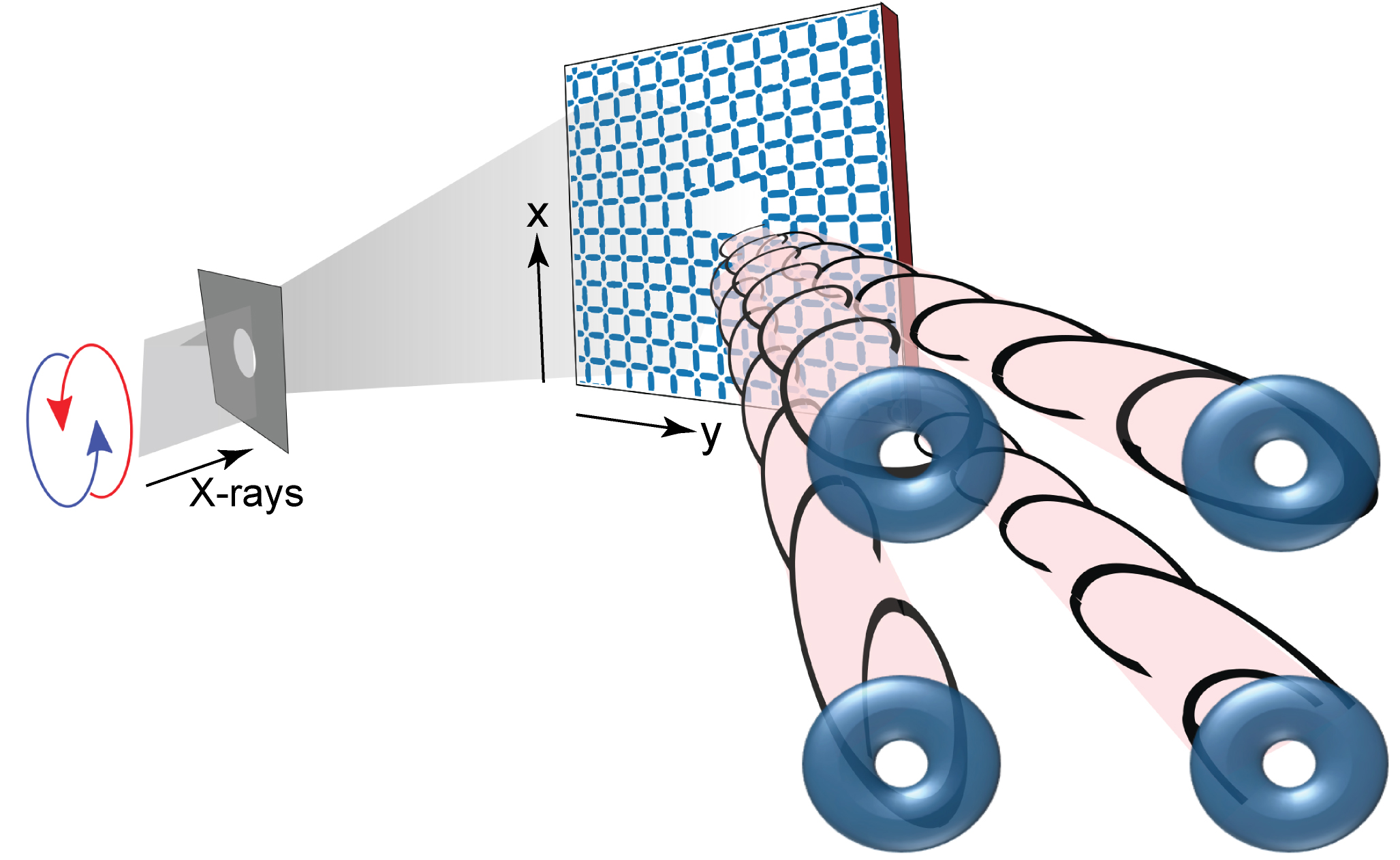 Schematic of x-ray OAM generation from a topological defect in artificial spin ice.
