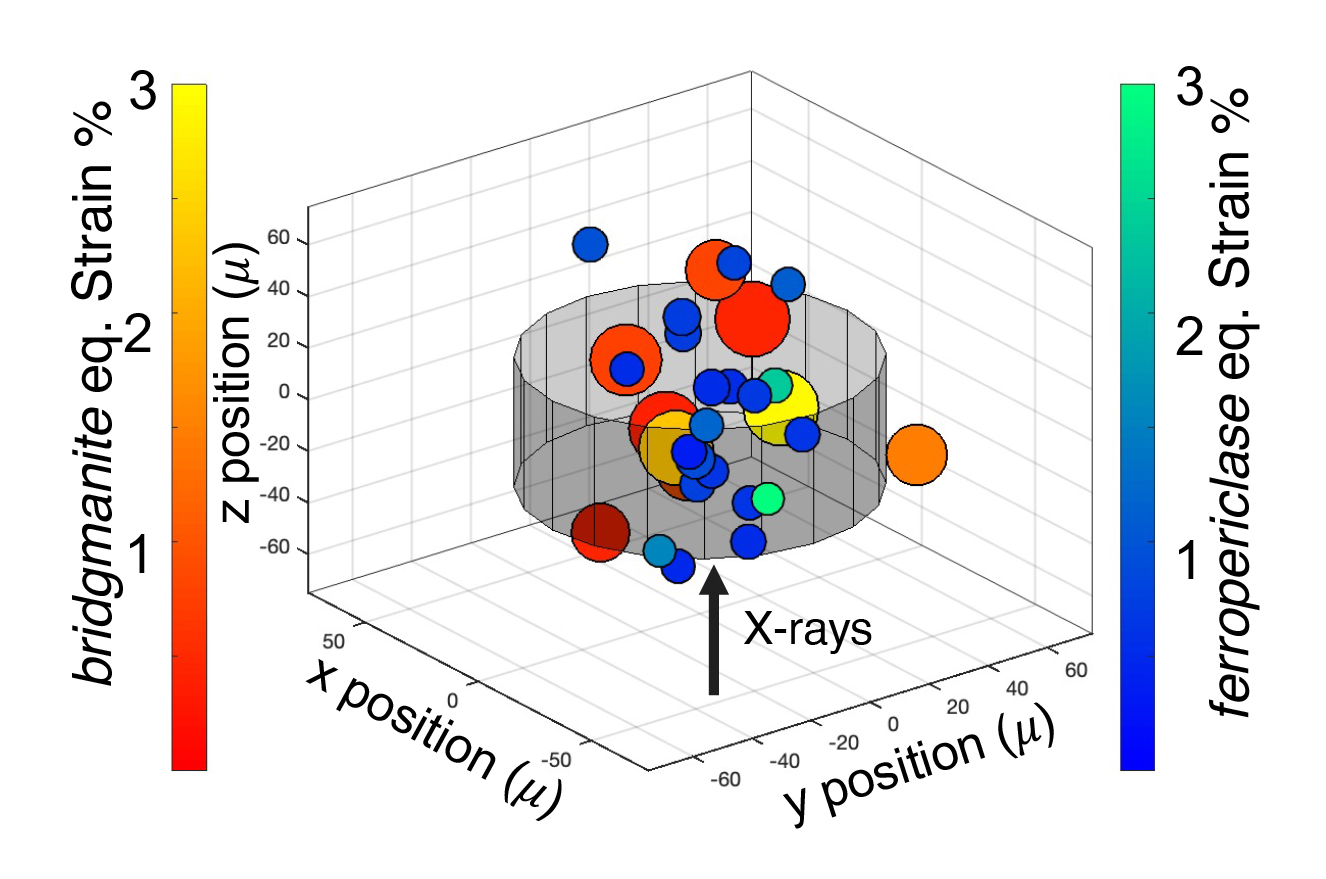 3D chart with various circles representing mineral grain size, distribution, and strain.